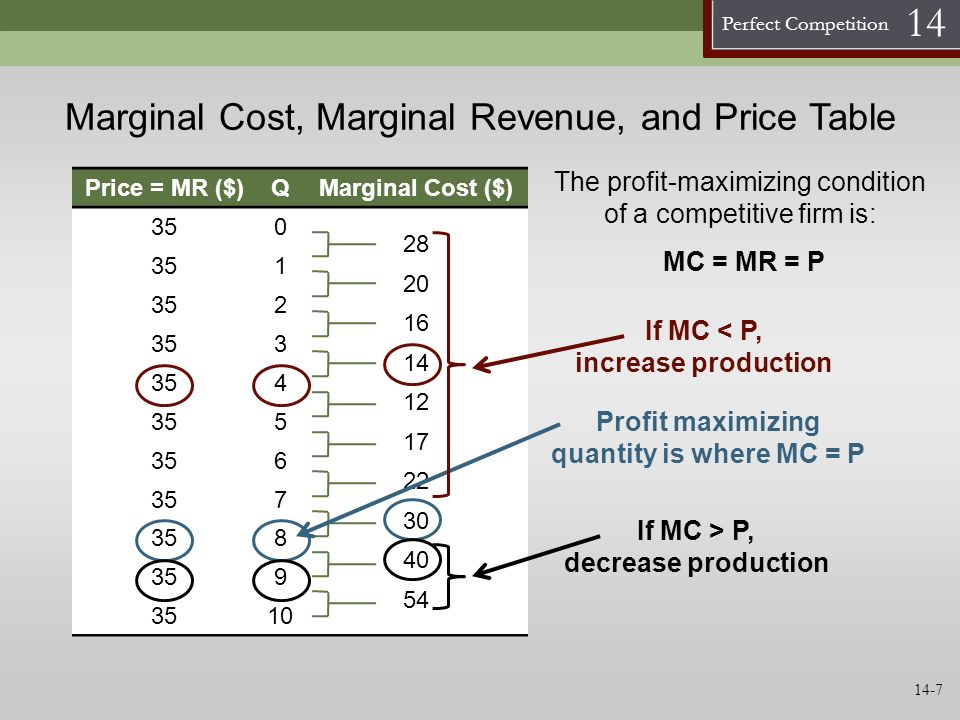 Perfect Competition 14 Marginal Cost, Marginal Revenue, and Price Table Price = MR ($)QMarginal Cost ($) 350 28 20 16 14 12 17 22 30 40 54 351 2 3 4 5