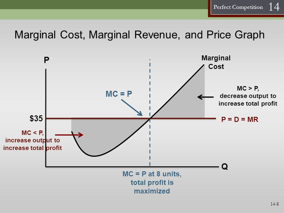 Perfect Competition 14 Marginal Cost, Marginal Revenue, and Price Graph P Q Marginal Cost $35 P = D = MR MC < P, increase output to increase total pro