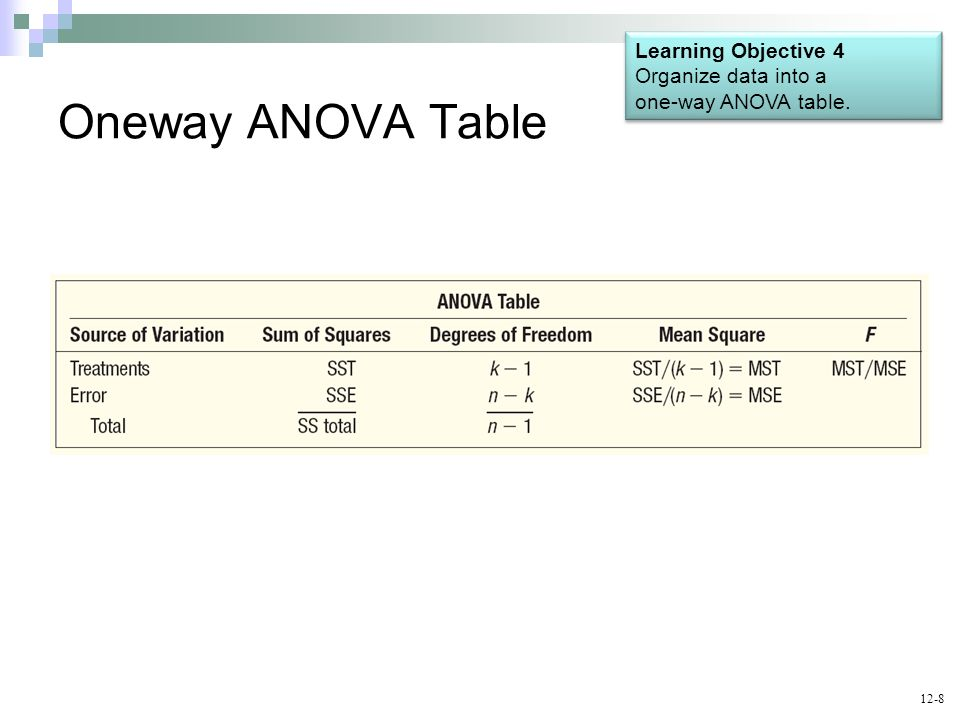 12-8 Oneway ANOVA Table Learning Objective 4 Organize data into a one-way ANOVA table. Learning Objective 4 Organize data into a one-way ANOVA table.
