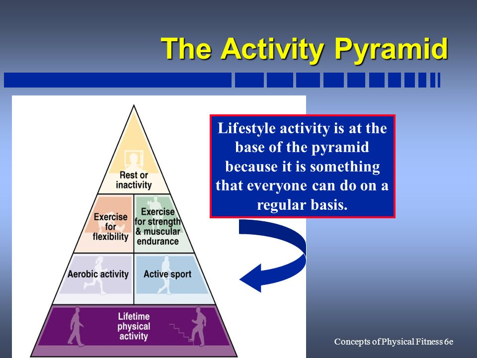 11Concepts of Physical Fitness 6e The Activity Pyramid Lifestyle activity is at the base of the pyramid because it is something that everyone can do on a regular basis.