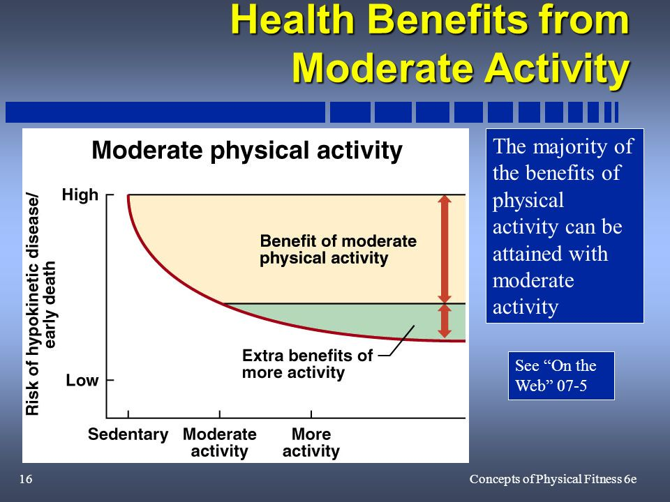 16Concepts of Physical Fitness 6e Health Benefits from Moderate Activity The majority of the benefits of physical activity can be attained with moderate activity See On the Web 07-5