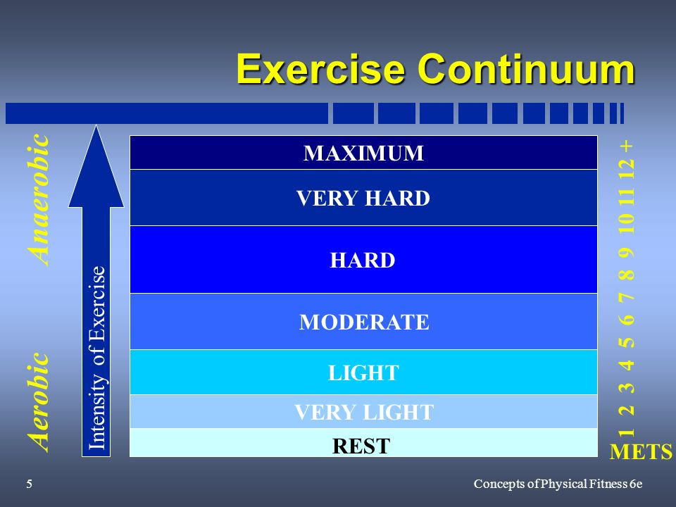 5Concepts of Physical Fitness 6e Exercise Continuum REST VERY LIGHT LIGHT MODERATE HARD VERY HARD MAXIMUM METS Intensity of Exercise Aerobic Anaerobic