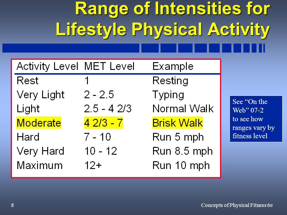 9Concepts of Physical Fitness 6e Sample Calculations with METS Estimate of calories burned from 1 hour of brisk walking in a 150 pound (70 kg) person Estimate of calories burned from 1 hour of brisk walking in a 150 pound (70 kg) person walking = 6 METS = 6 kcal / kg / hour 6 kcal / kg / hour x 70 kg = 420 kcal/hour See On the Web 07-7