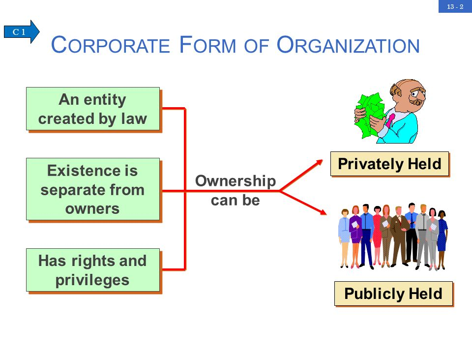 13 - 2 Privately Held Publicly Held Ownership can be C ORPORATE F ORM OF O RGANIZATION Existence is separate from owners An entity created by law Has