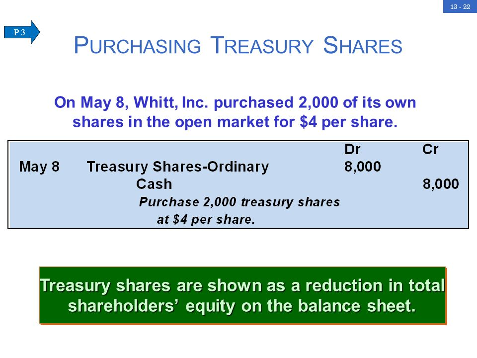 13 - 22 P URCHASING T REASURY S HARES Treasury shares are shown as a reduction in total shareholders equity on the balance sheet.