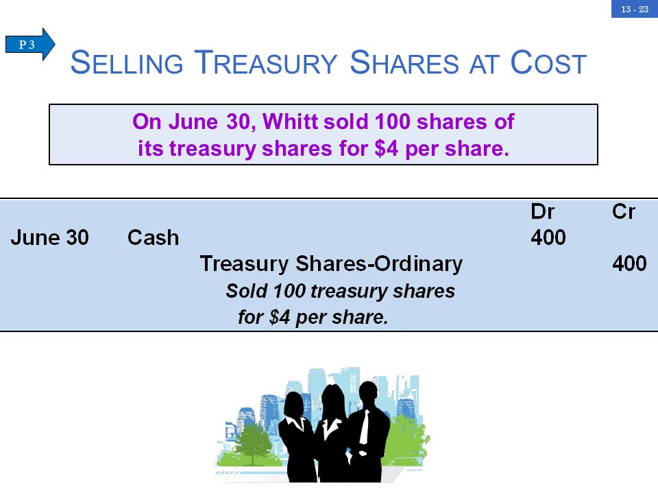 13 - 23 S ELLING T REASURY S HARES AT C OST On June 30, Whitt sold 100 shares of its treasury shares for $4 per share. P 3