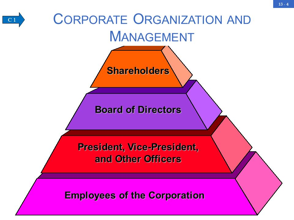 13 - 4Shareholders Board of Directors President, Vice-President, and Other Officers Employees of the Corporation C ORPORATE O RGANIZATION AND M ANAGEMENT C 1