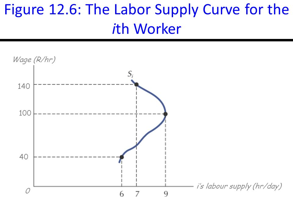 14-13 Figure 12.6: The Labor Supply Curve for the ith Worker 140 Wage (R/hr) is labour supply (hr/day)
