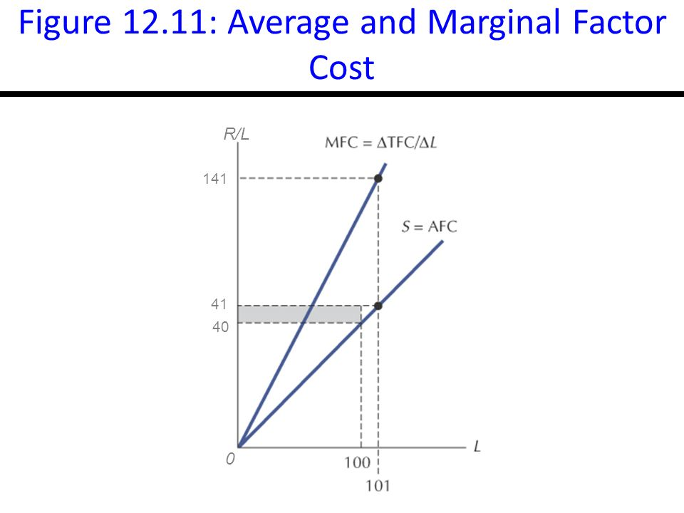 14-20 Figure 12.11: Average and Marginal Factor Cost R/L