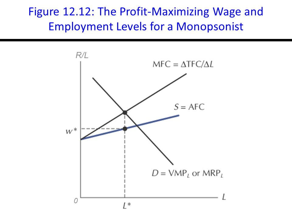14-21 Figure 12.12: The Profit-Maximizing Wage and Employment Levels for a Monopsonist 0 R/L