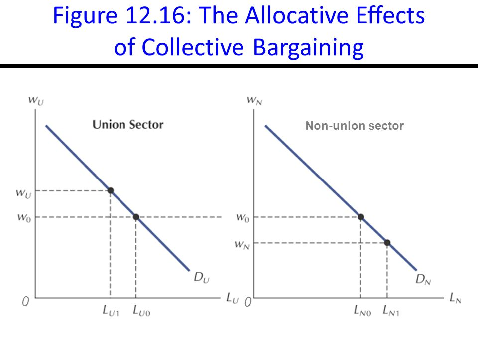 14-27 Figure 12.16: The Allocative Effects of Collective Bargaining 0 0 Non-union sector