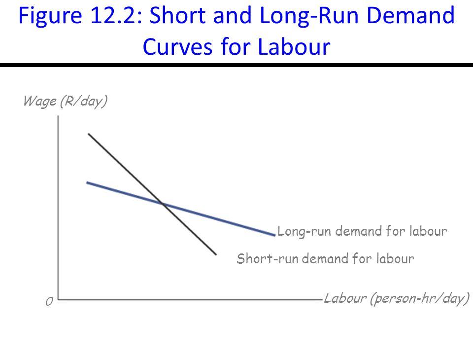 14-8 Figure 12.3: The Market Demand Curve for Labour 0 R/L