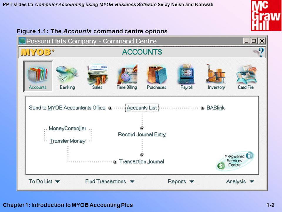 PPT slides t/a Computer Accounting using MYOB Business Software 8e by Neish and Kahwati Chapter 1: Introduction to MYOB Accounting Plus1-33 OrderInvoice Sales Journal Stock Journal General Ledger Acc.