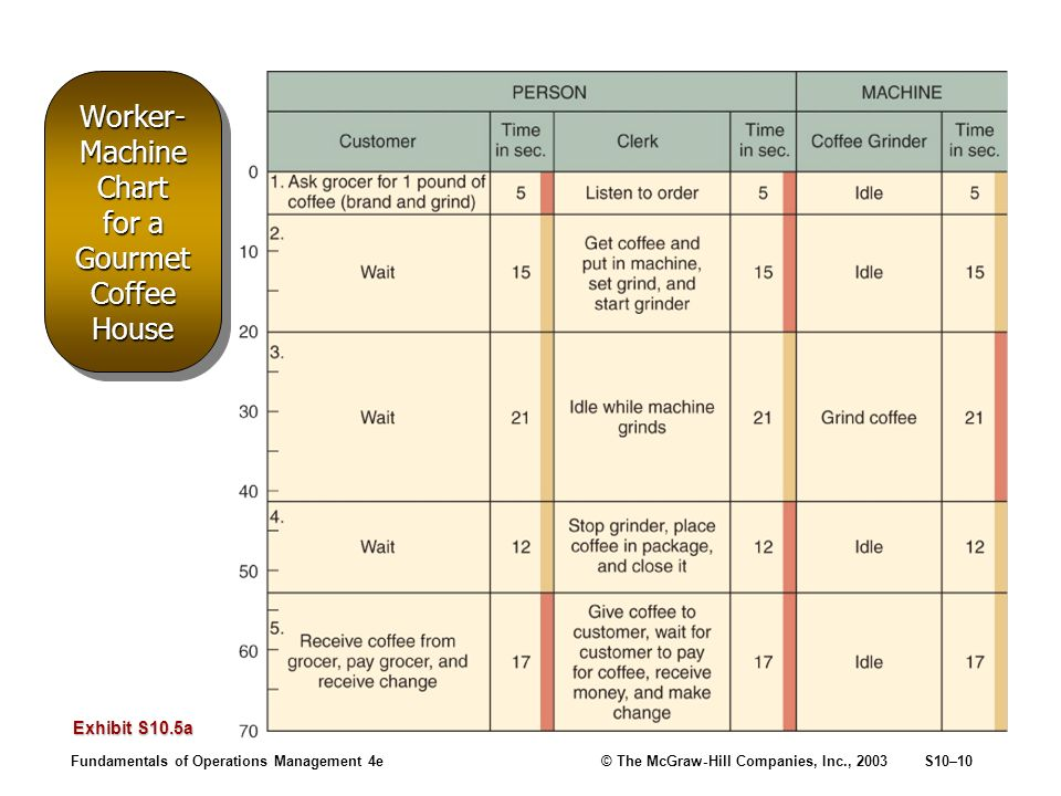 Fundamentals of Operations Management 4e© The McGraw-Hill Companies, Inc., 2003S10–10 Worker- Machine Chart for a Gourmet Coffee House Exhibit S10.5a