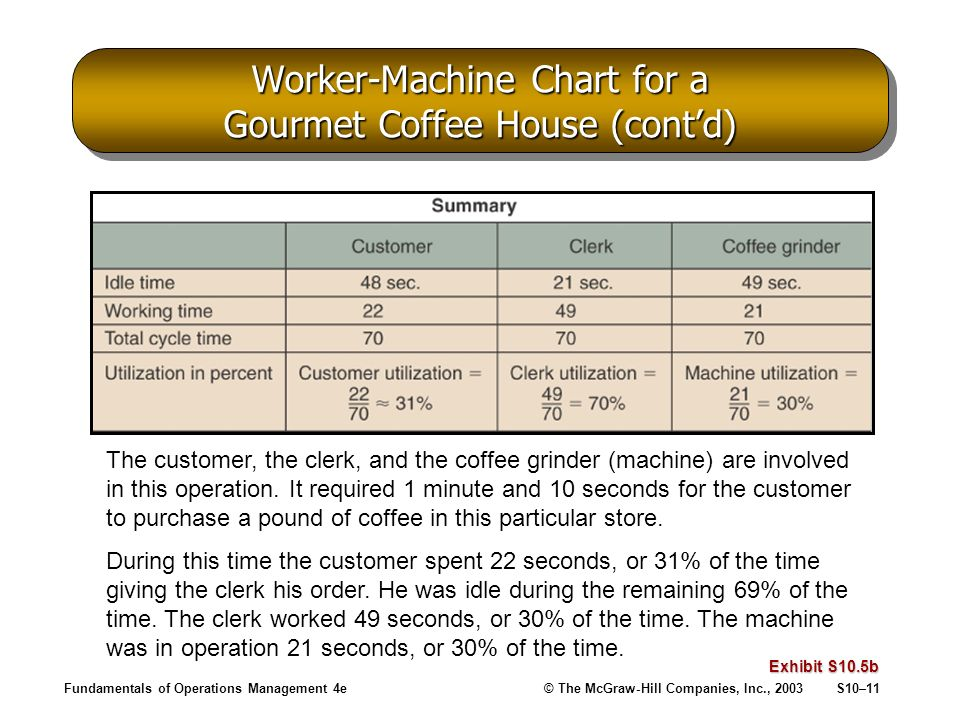 Fundamentals of Operations Management 4e© The McGraw-Hill Companies, Inc., 2003S10–11 Worker-Machine Chart for a Gourmet Coffee House (contd) Exhibit S10.5b The customer, the clerk, and the coffee grinder (machine) are involved in this operation.