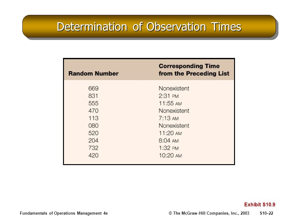 Fundamentals of Operations Management 4e© The McGraw-Hill Companies, Inc., 2003S10–22 Determination of Observation Times Exhibit S10.9