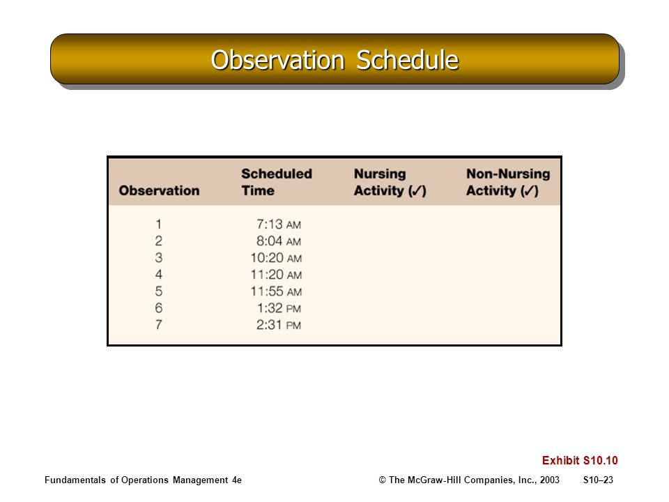 Fundamentals of Operations Management 4e© The McGraw-Hill Companies, Inc., 2003S10–23 Observation Schedule Exhibit S10.10