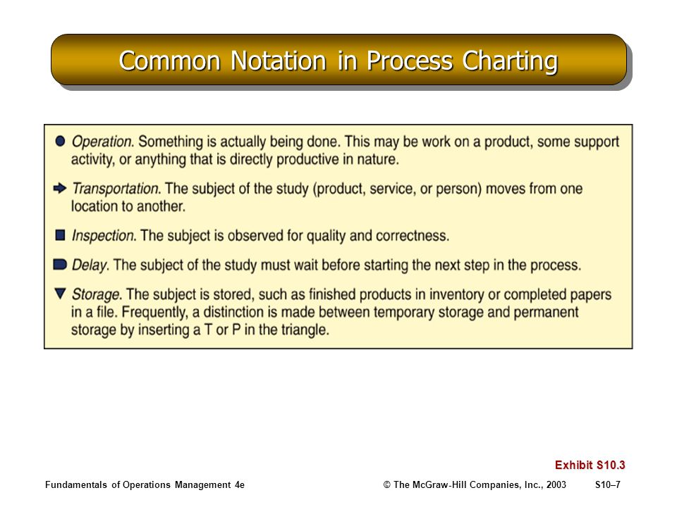 Fundamentals of Operations Management 4e© The McGraw-Hill Companies, Inc., 2003S10–7 Common Notation in Process Charting Exhibit S10.3