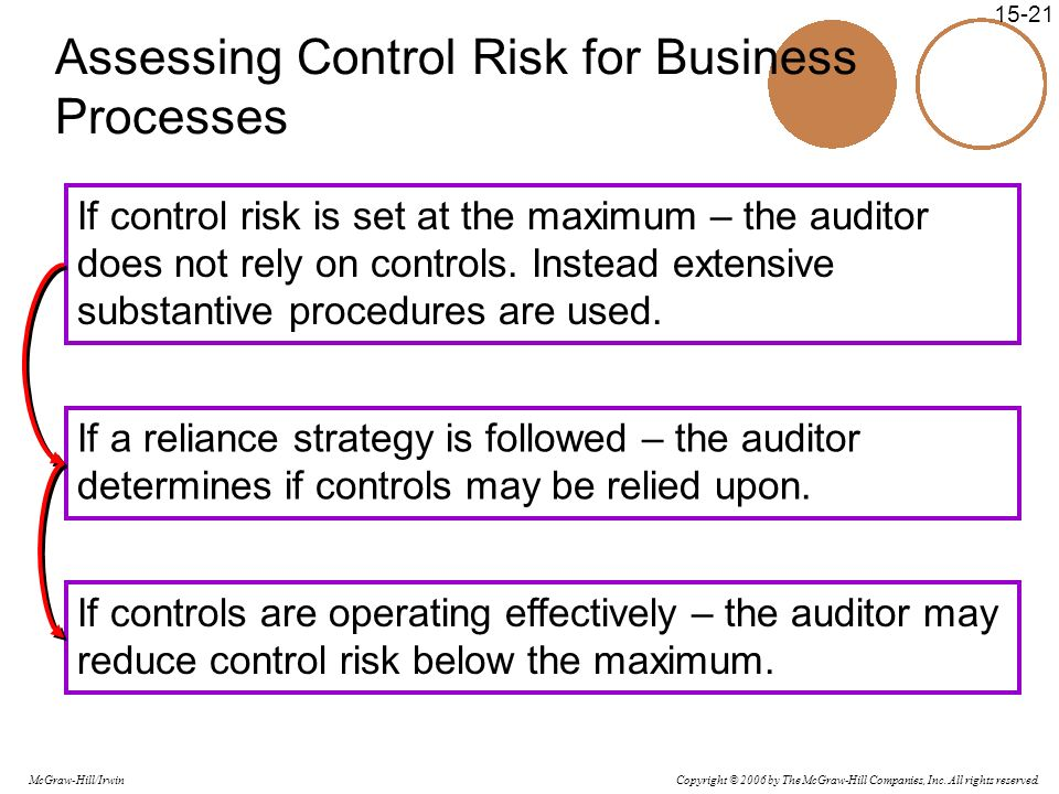 Copyright © 2006 by The McGraw-Hill Companies, Inc. All rights reserved. McGraw-Hill/Irwin 15-21 Assessing Control Risk for Business Processes If cont