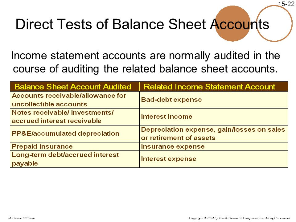Copyright © 2006 by The McGraw-Hill Companies, Inc. All rights reserved. McGraw-Hill/Irwin 15-22 Direct Tests of Balance Sheet Accounts Income stateme