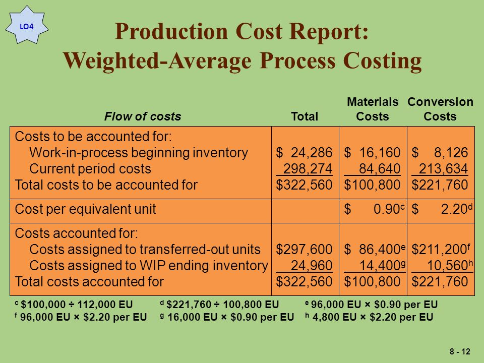 Production Cost Report: Weighted-Average Process Costing Costs to be accounted for: Work-in-process beginning inventory Current period costs Total costs to be accounted for $ 24,286 298,274 $322,560 $ 16,160 84,640 $100,800 $ 8,126 213,634 $221,760 Total Materials Costs Conversion CostsFlow of costs Cost per equivalent unit$ 0.90 c $ 2.20 d Costs accounted for: Costs assigned to transferred-out units Costs assigned to WIP ending inventory Total costs accounted for $297,600 24,960 $322,560 $ 86,400 e 14,400 g $100,800 $211,200 f 10,560 h $221,760 c $100,000 ÷ 112,000 EU d $221,760 ÷ 100,800 EU e 96,000 EU × $0.90 per EU f 96,000 EU × $2.20 per EU g 16,000 EU × $0.90 per EU h 4,800 EU × $2.20 per EU LO4 8 - 12