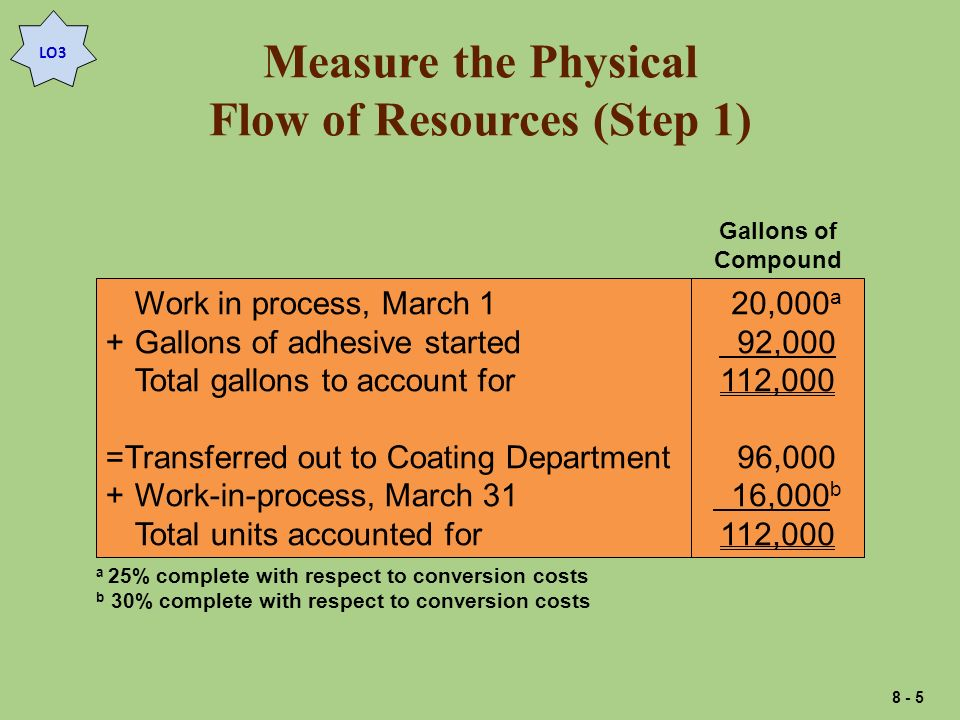 Measure the Physical Flow of Resources (Step 1) Work in process, March 1 +Gallons of adhesive started Total gallons to account for =Transferred out to Coating Department +Work-in-process, March 31 Total units accounted for 20,000 a 92,000 112,000 96,000 16,000 b 112,000 Gallons of Compound a 25% complete with respect to conversion costs b 30% complete with respect to conversion costs LO3 8 - 5