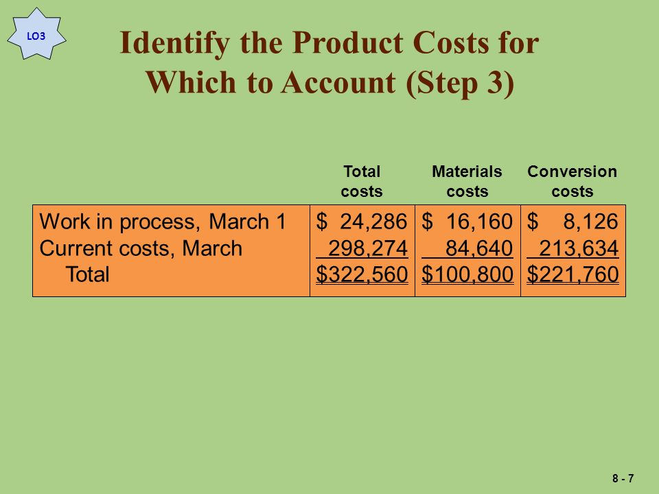 Identify the Product Costs for Which to Account (Step 3) Work in process, March 1 Current costs, March Total $ 24,286 298,274 $322,560 $ 16,160 84,640 $100,800 $ 8,126 213,634 $221,760 Total costs Materials costs Conversion costs LO3 8 - 7