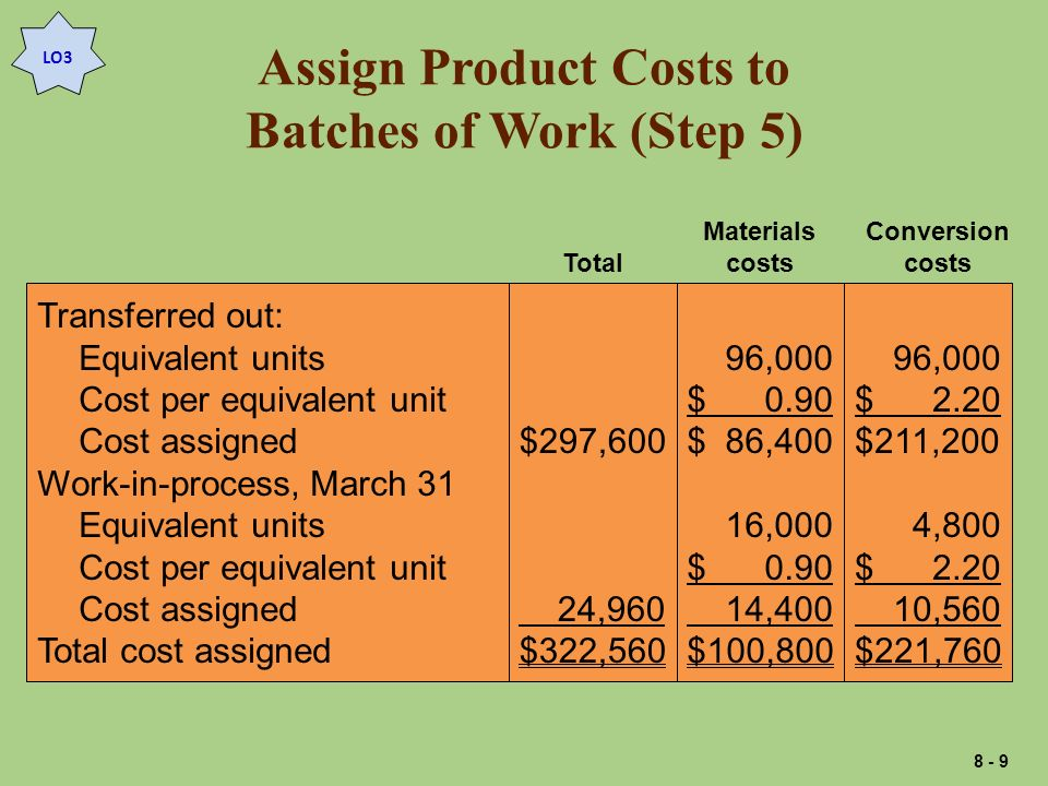 Assign Product Costs to Batches of Work (Step 5) Transferred out: Equivalent units Cost per equivalent unit Cost assigned Work-in-process, March 31 Equivalent units Cost per equivalent unit Cost assigned Total cost assigned $297,600 24,960 $322,560 96,000 $ 0.90 $ 86,400 16,000 $ 0.90 14,400 $100,800 96,000 $ 2.20 $211,200 4,800 $ 2.20 10,560 $221,760 Total Materials costs Conversion costs LO3 8 - 9