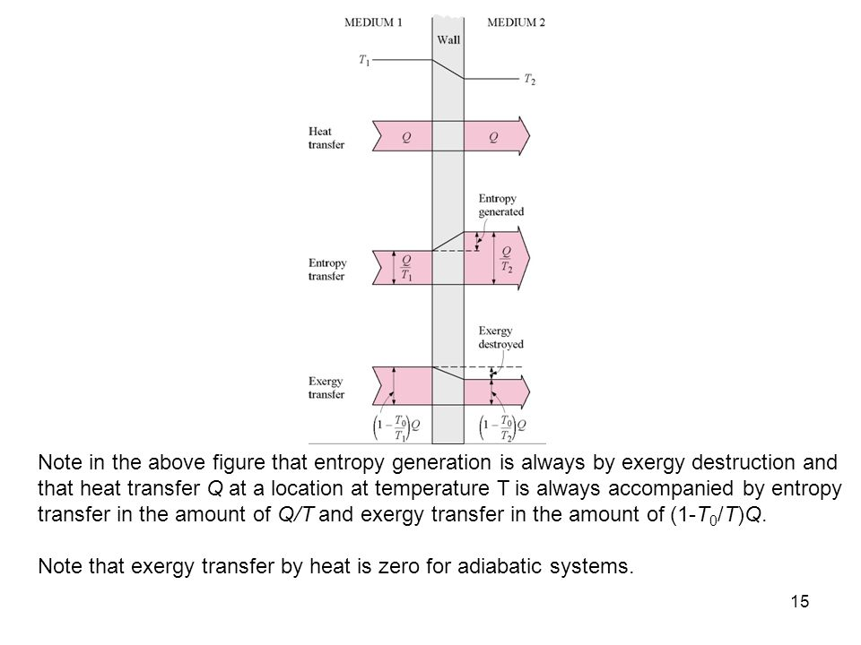 15 Note in the above figure that entropy generation is always by exergy destruction and that heat transfer Q at a location at temperature T is always