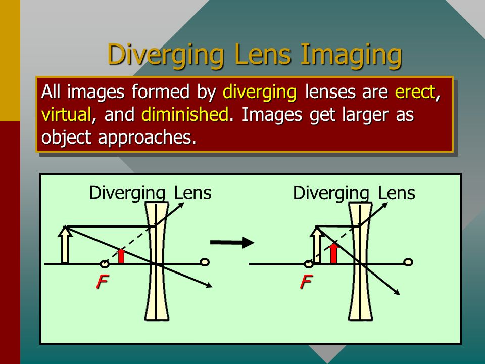 Review of Image Formations Object Outside 2F Region F F 2F 2F Real; inverted; diminished F F 2F 2F Real; inverted; same size F F 2F 2F Real; inverted;
