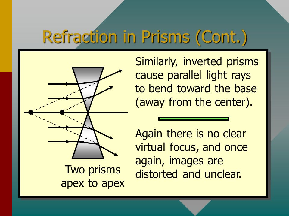 Refraction in Prisms Two prisms base to base If we apply the laws of refraction to two prisms, the rays bend toward the base, converging light. Parall