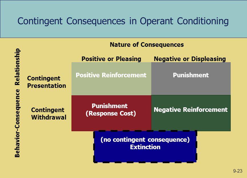 Contingent Consequences in Operant Conditioning Punishment Negative Reinforcement Punishment (Response Cost) Positive Reinforcement (no contingent con