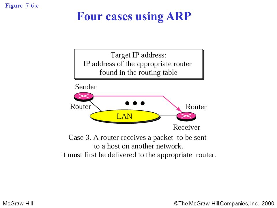 McGraw-Hill©The McGraw-Hill Companies, Inc., 2000 Figure 7-6:c Four cases using ARP