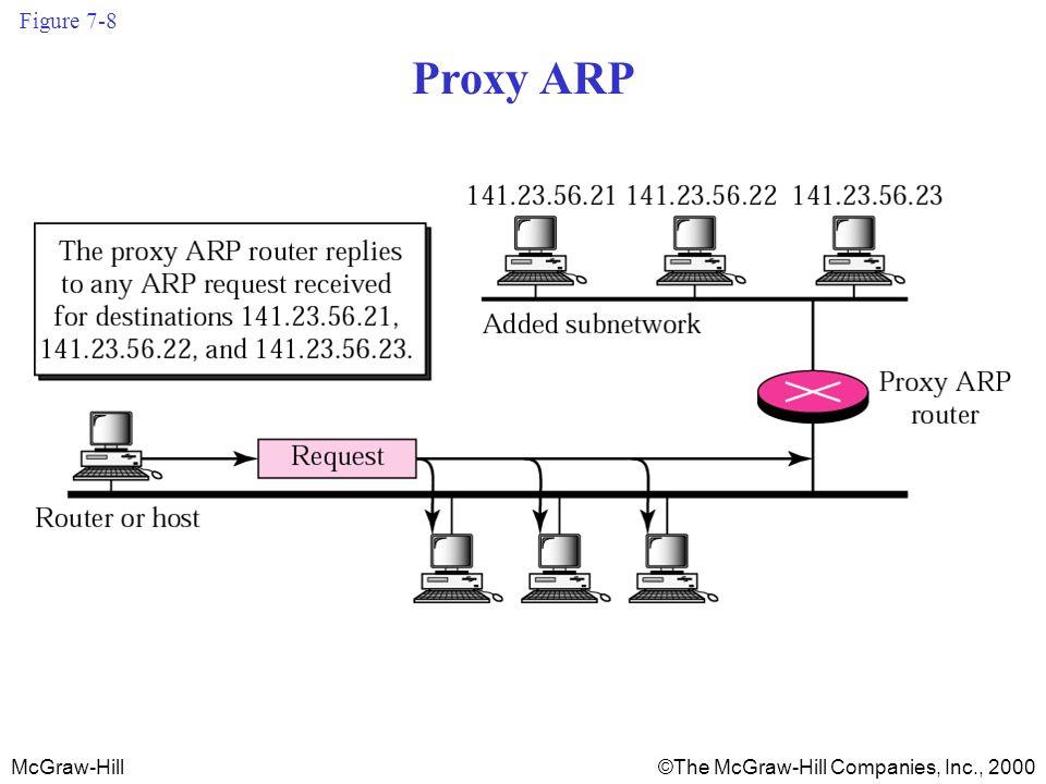 McGraw-Hill©The McGraw-Hill Companies, Inc., 2000 Figure 7-8 Proxy ARP