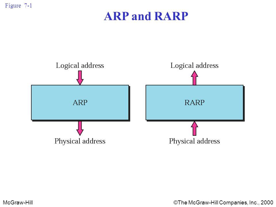 McGraw-Hill©The McGraw-Hill Companies, Inc., 2000 Figure 7-1 ARP and RARP