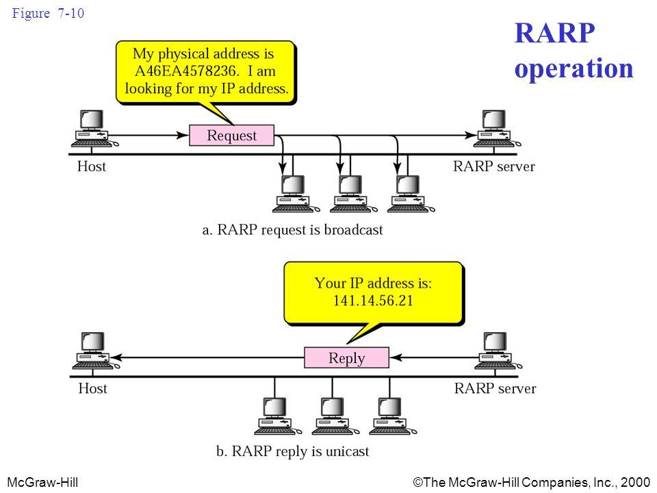 McGraw-Hill©The McGraw-Hill Companies, Inc., 2000 Figure 7-10 RARP operation