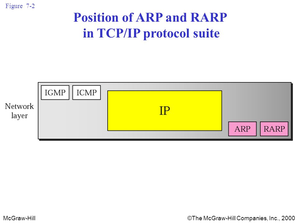 McGraw-Hill©The McGraw-Hill Companies, Inc., 2000 Figure 7-2 Position of ARP and RARP in TCP/IP protocol suite