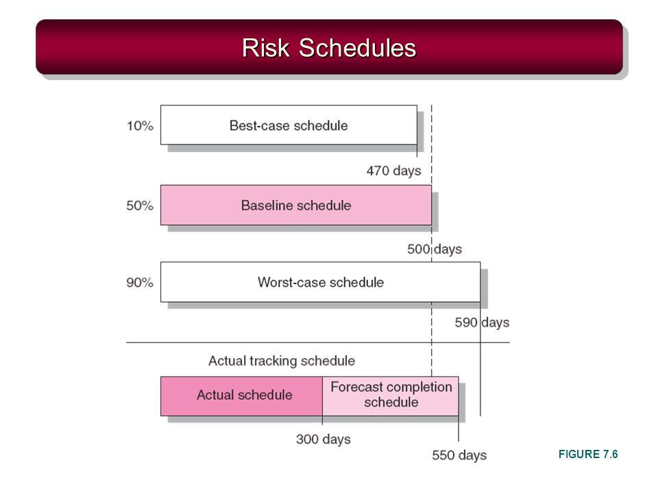 Risk Schedules FIGURE 7.6
