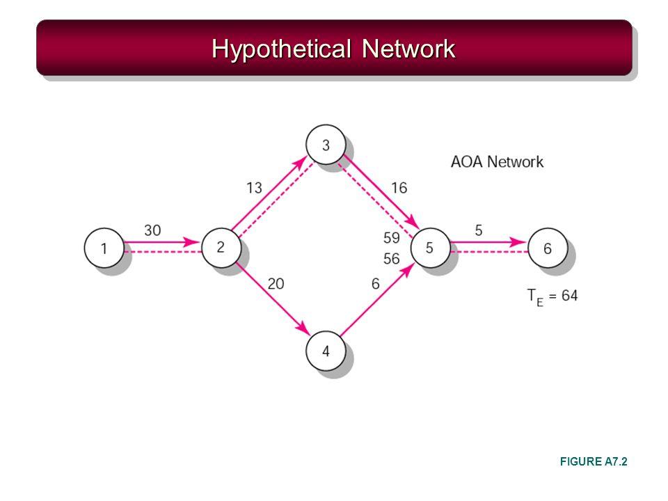 Hypothetical Network FIGURE A7.2