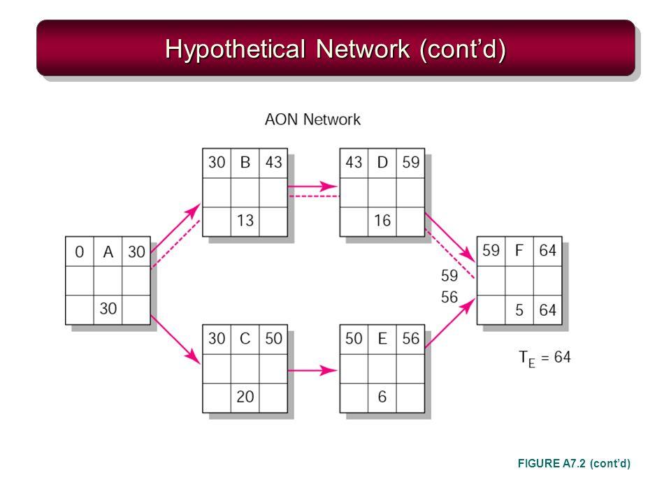 Hypothetical Network (contd) FIGURE A7.2 (contd)