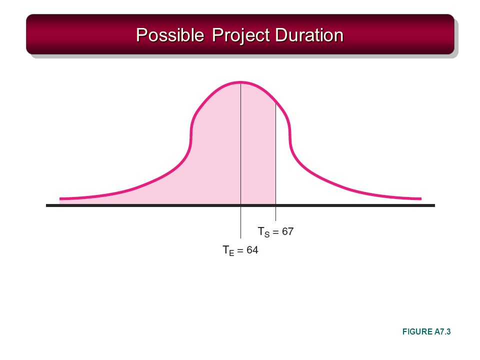 Possible Project Duration FIGURE A7.3