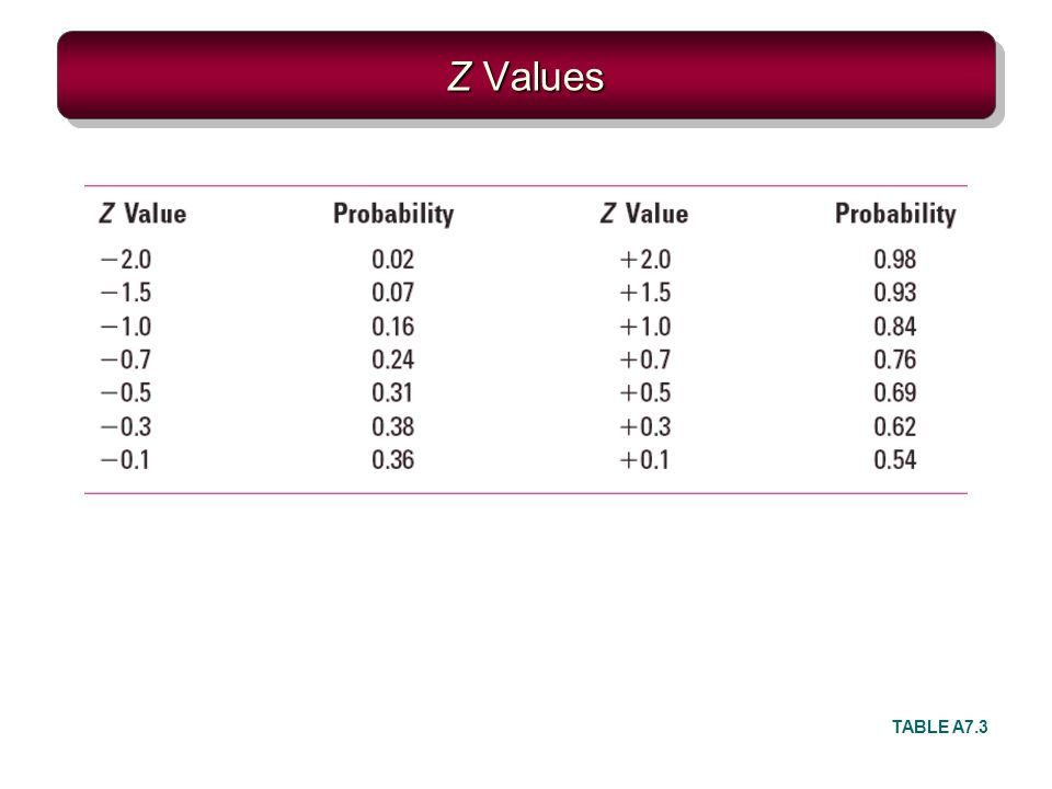 Z Values TABLE A7.3