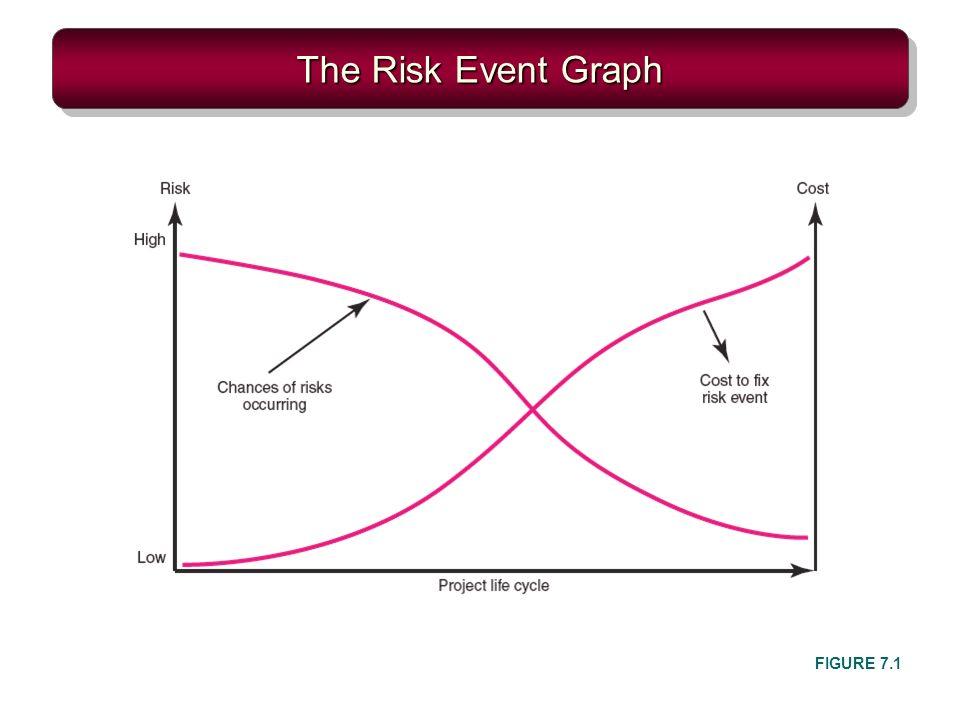 The Risk Event Graph FIGURE 7.1