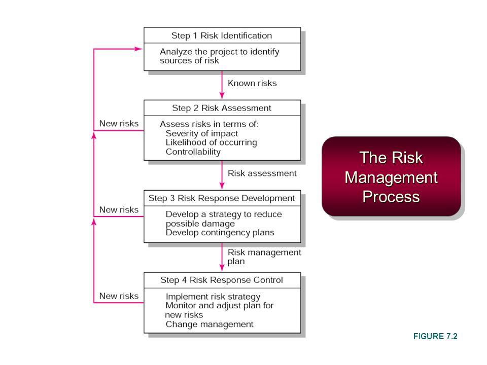 The Risk Management Process FIGURE 7.2