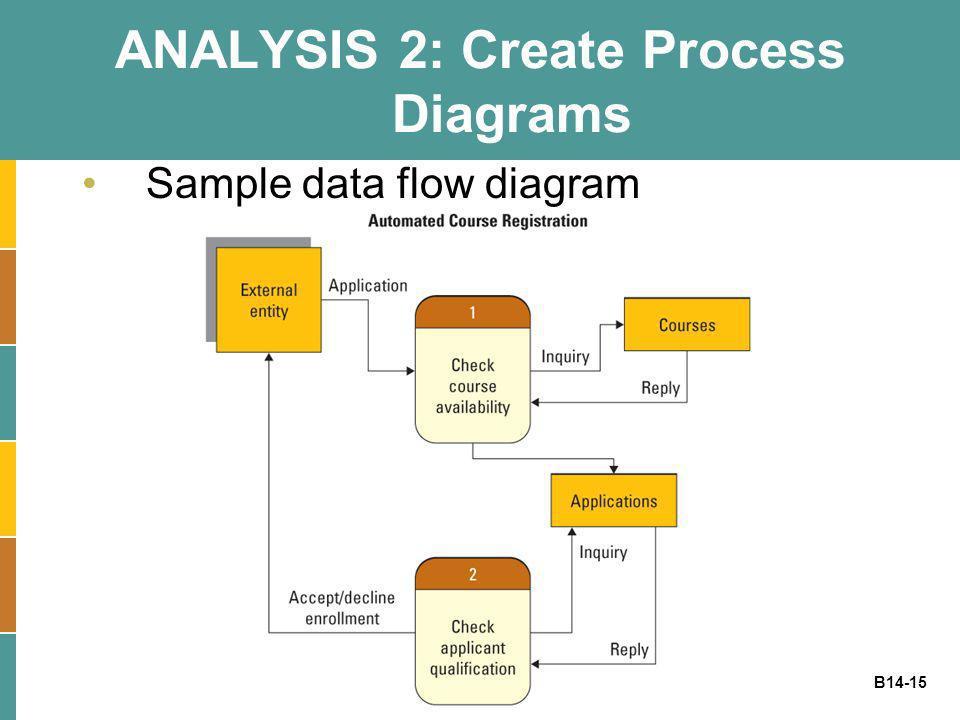 B14-15 ANALYSIS 2: Create Process Diagrams Sample data flow diagram