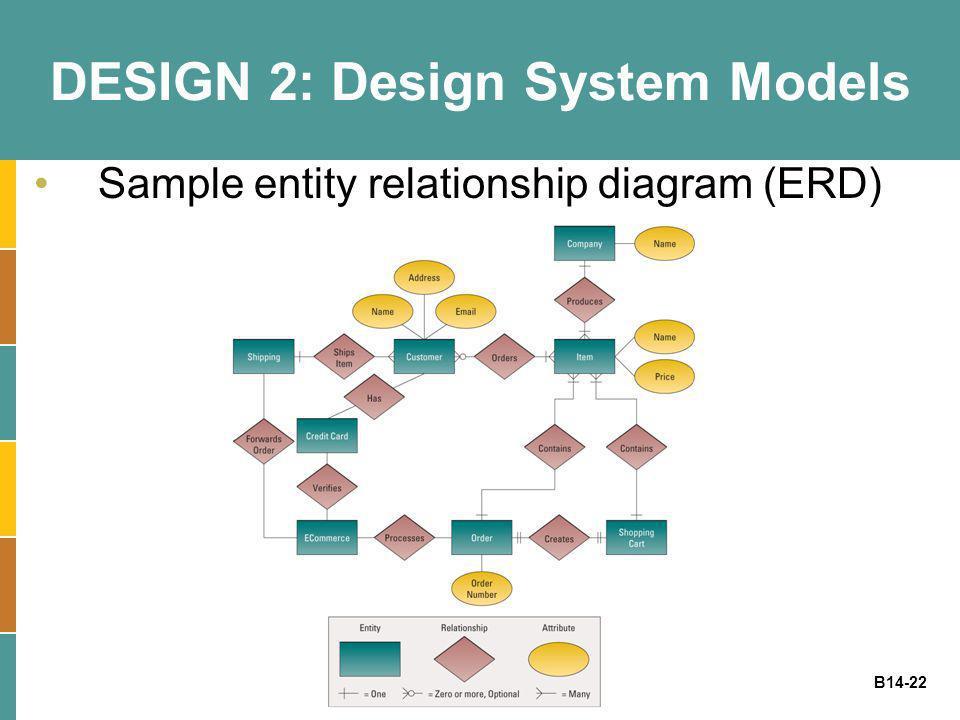 B14-22 DESIGN 2: Design System Models Sample entity relationship diagram (ERD)