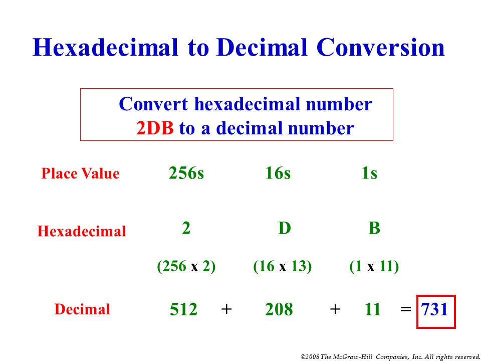 ©2008 The McGraw-Hill Companies, Inc. All rights reserved. Decimal to Hexadecimal Conversion Divide by 16 Process Decimal #47 ÷ 16 = 2 remainder 15 2