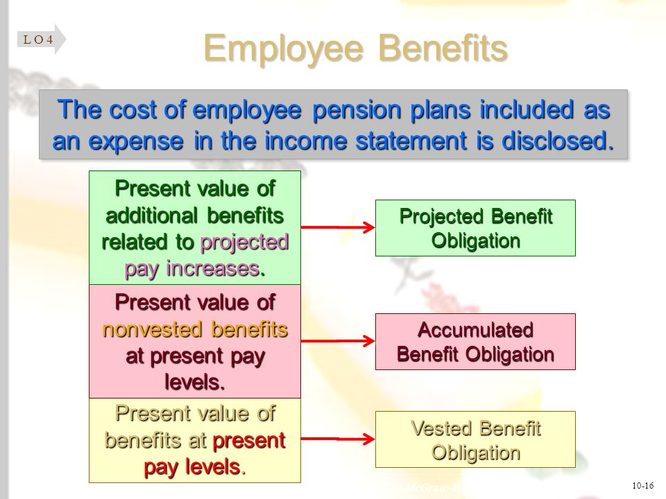 McGraw-Hill/Irwin © 2008 The McGraw-Hill Companies, Inc., All Rights Reserved. 1-16 Employee Benefits The cost of employee pension plans included as a
