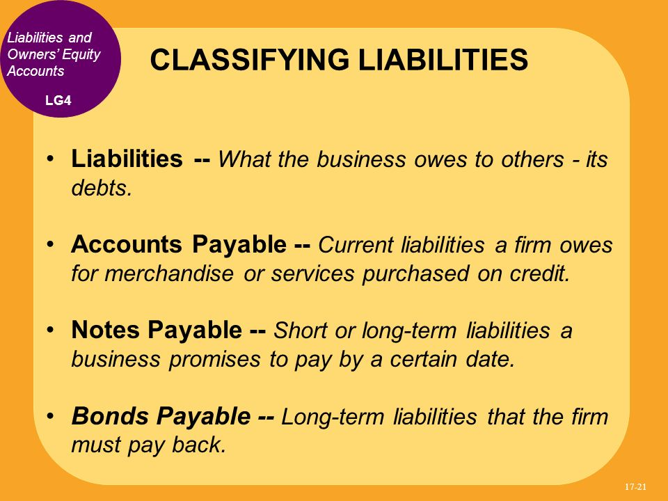 Liabilities -- What the business owes to others - its debts. Accounts Payable -- Current liabilities a firm owes for merchandise or services purchased