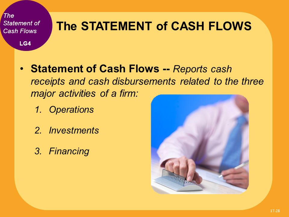 Statement of Cash Flows -- Reports cash receipts and cash disbursements related to the three major activities of a firm: 1.